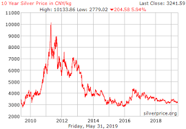 10 Year Silver Chart Live Silver Price Chart Cny Kilogram Historical