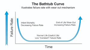 figure 6 the bathtub curve ilrates the reliability of a component with a wear out mechanism