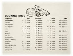 Oven Time Conversion Chart Oven Temperatures Conversion Chart Cook Time Conversion Chart