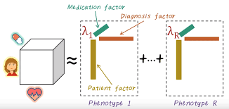 Components Of Patient Medication Chart An Overview Of Big Data Analytics In Healthcare Towards
