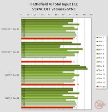 Monitor Input Lag Chart Preview Of Nvidia G Sync Part 2 Input Lag Blur Busters