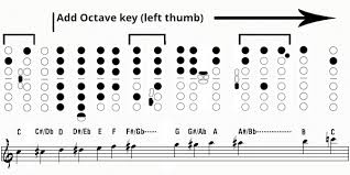 Baritone Scale Finger Chart The Best Saxophone Fingering Charts
