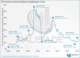 Gold Stocks Its Going To Be A Fun Ride Mining Com