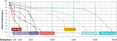 Metal Halide Vs Led Lumens Chart Technology Comparison Hid Induction And Led Future