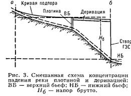 Реферат Электроэнергия ru По установленной мощности в Мвт различают ГЭС мощные св 250 средние до 25 и малые до 5 Мощность ГЭС зависит от напора На разности уровней