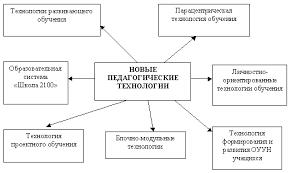 Курсовая работа Традиционные и инновационные методы обучения Первое поколение образовательных технологий представляло собой традиционные методики технологиями второго и третьего поколений были модульно блочные и
