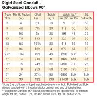 Rigid Conduit Size Chart Electrical Conduit Dimensions Chart Pvc Sizes