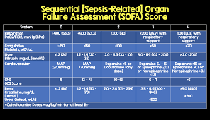 simply put the higher the sofa score the increased prolity of mortality the score does require many laboratory variables including pao2