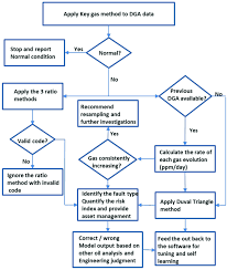 Gas Code Chart Flow Chart Of The Proposed Dga Interpretation Approach