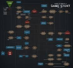 Game Dev Tycoon Chart I Am Gamedev Live Fmc