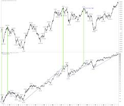 Nyse Chart What The New High In The Advance Decline Line Means For