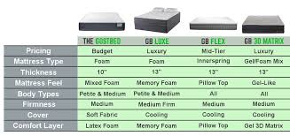Foam Mattress Comparison Chart Ghostbed Reviews Reason To Buy Not Buy 2019