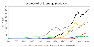 Energy Data And Statistics Economics Resources Research