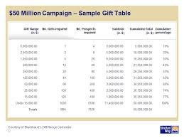 Blackbaud Gift Range Chart Calculator Endowment Campaign Resources Resource Guide To Planning An