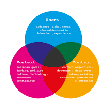 User Experience Venn Diagram The Principles Of Information Architecture One Too Many Mornings
