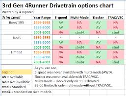 3rd gen 4runner buyer s guide toyota 4runner forum largest 3rd gen drivetrain chart png views 210761 size 35 9 kb