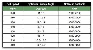Golf Ball Speed Chart Chart For Ideal Launch Conditions Golfwrx
