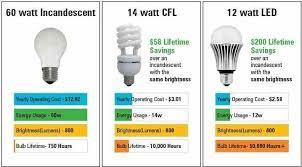 the difference between watts and lumens