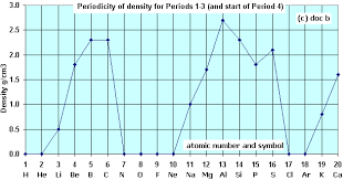 Periodic Table Of Elements Density Chart A Level Z 1 To 20 Periodicity Plots Graphs Of Physical