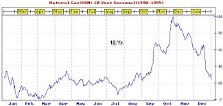 Crude Oil Gas And Gold Seasonal Trend Update The Market