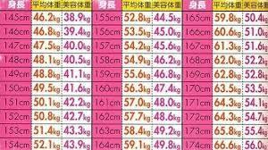 平均 体重 女性