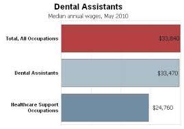 Dental Hygienist Salary In Va Dental