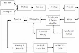 Figure No 2 Flow Chart Of Existing Ups Manufacturing