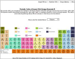 of Periodic Table of Kansei Web Design Elements.