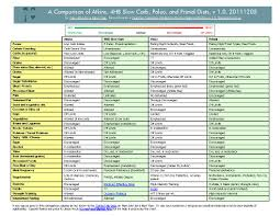 Atkins Diet For Beginner Atkins Diet Food Chart