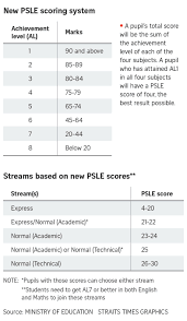 The current psle scoring system will be scrapped in five years' time to make way for a new grading system weighing als. Moe Changes Psle Scoring System Gets Flamed By Netizens Goody Feed