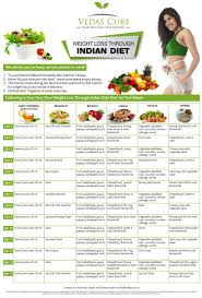 Diet Chart For Obese Person Pin On Lose Weight