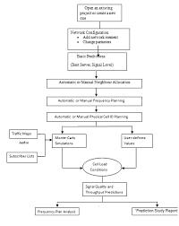 Work Chart Flow Chart Of Project Work Download Scientific Diagram