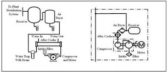 air compressor schematic diagram wiring diagram air compressor schematic diagram wiring diagrams bestchapter 8 air and hydraulic pumps part 1