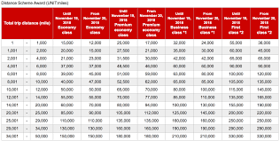 Jal Award Chart Emirates Jal Partner Award Chart Devaluation Emirates First Class