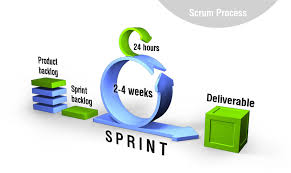 Agile Methodology Testing Resume Scrum Development Software Testing Class