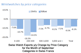 Apple Watch Pricing Chart Apple Watch Putting A Dent In The Swiss Watch Industry