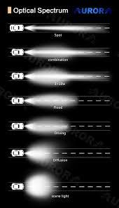 Flood Light Pattern