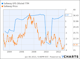 Safeway Stock Price Chart Safeway And Consequences Of Large Share Repurchases In The