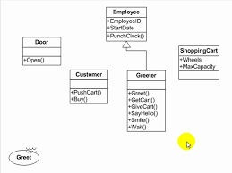 uml tutorial   use case  activity  and sequence diagrams    uml tutorial   use case  activity  and sequence diagrams   essential software modeling