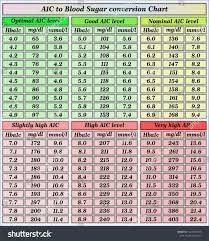 Surprising Blood Sugar Hba1c Chart Aic Conversion Chart A1c