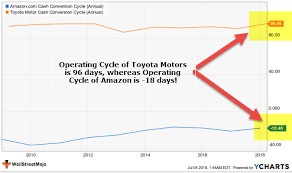 Operating Cycle Examples Formula Calculate Cash Cycle