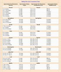 Weights And Measures Chart For Food Weight Converter Chart