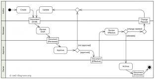 Process Flow Chart Generator 024 Flow Chart Maxresdefault Creating Process Charts With