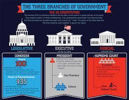 Carson Dellosa Three Branches Of Government Chart