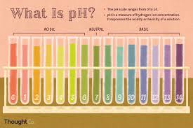Ph Level Chart Ph Definition And Equation In Chemistry