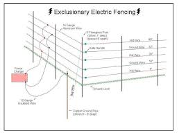 wire electric fence schematic wiring diagram list cross electric fence diagram wiring diagrams favorites wire electric fence schematic