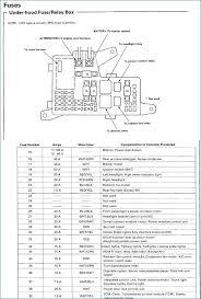 fuse box 98 pyder wiring diagram progresiffuse box opel astra g 98 accord lx fuse box diagram