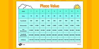 Place Value Chart Place Value Ones Tens Hundreds