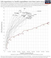 Canada Vs Usa Healthcare Chart The U S Spends More Public Money On Healthcare Than Sweden