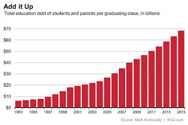 Student Loan Debt Chart 2015 Congratulations Class Of 2015 Youre The Most Indebted